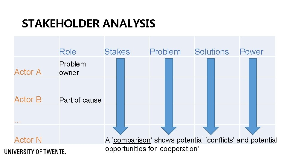 STAKEHOLDER ANALYSIS Role Actor A Problem owner Actor B Part of cause Stakes Problem