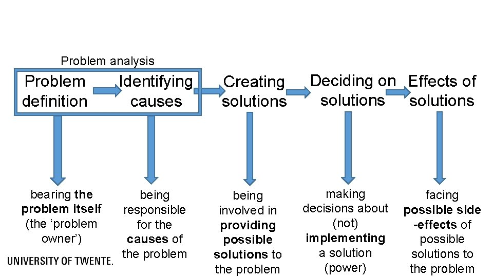 Problem analysis Problem definition Identifying causes bearing the problem itself (the 'problem owner') being