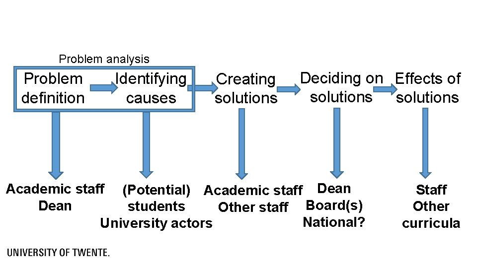 Problem analysis Problem definition Identifying causes Creating solutions Deciding on Effects of solutions Academic