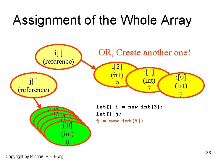 Assignment of the Whole Array i[ ] (reference) j[4] j[3] j[2] (int) j[1] (int)