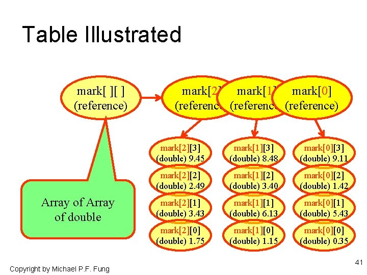 Table Illustrated mark[ ][ ] (reference) Array of double Copyright by Michael P. F.