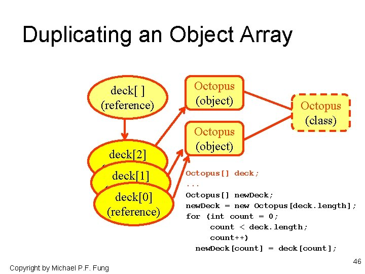 Duplicating an Object Array deck[ ] (reference) deck[2] (reference) deck[1] (reference) deck[0] (reference) Copyright