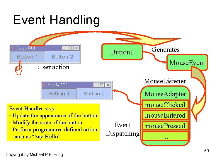 Event Handling Button 1 User action Generates Mouse. Event Mouse. Listener Mouse. Adapter Event
