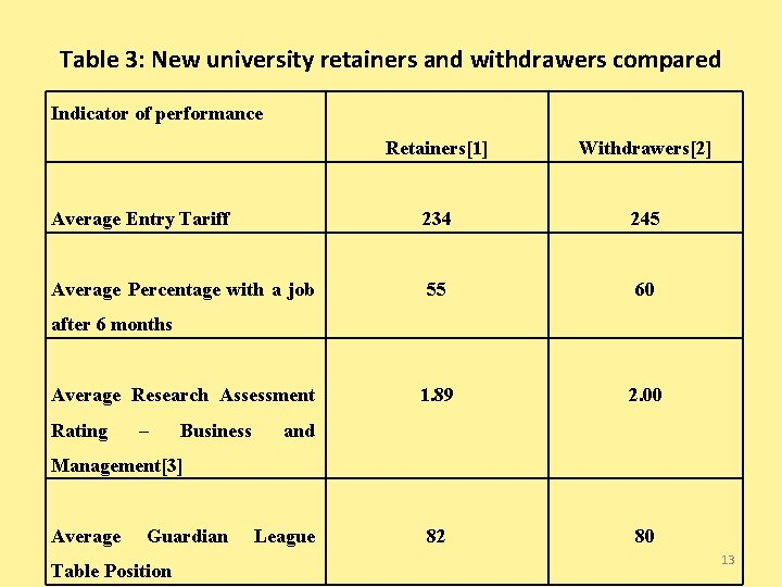 Table 3: New university retainers and withdrawers compared Indicator of performance Retainers[1] Withdrawers[2] Average