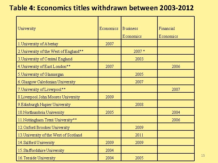 Table 4: Economics titles withdrawn between 2003 -2012 University 1. University of Abertay Economics