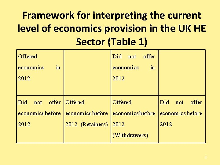 Framework for interpreting the current level of economics provision in the UK HE Sector