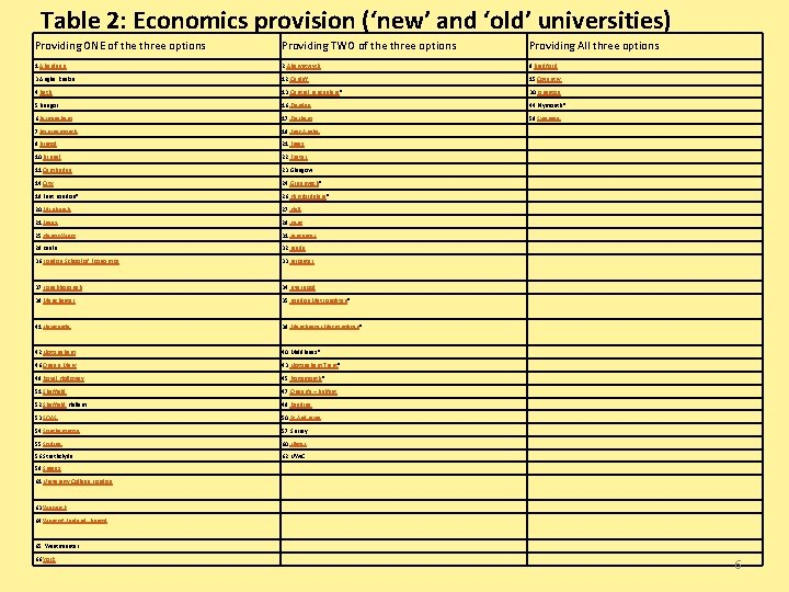Table 2: Economics provision ('new' and 'old' universities) Providing ONE of the three options