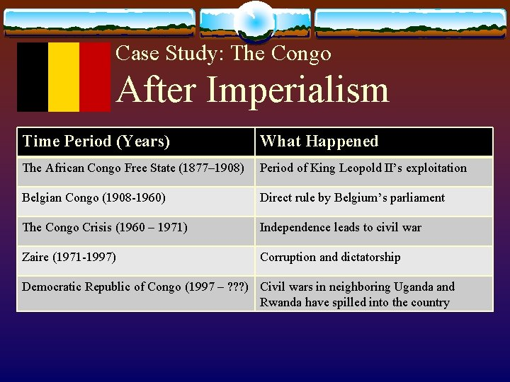 Case Study: The Congo After Imperialism Time Period (Years) What Happened The African Congo