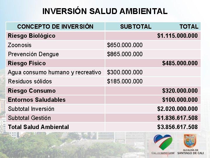 INVERSIÓN SALUD AMBIENTAL CONCEPTO DE INVERSIÓN SUBTOTAL Riesgo Biológico TOTAL $1. 115. 000 Zoonosis