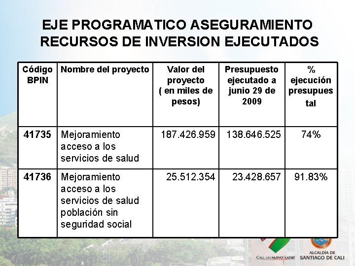 EJE PROGRAMATICO ASEGURAMIENTO RECURSOS DE INVERSION EJECUTADOS Código Nombre del proyecto BPIN Valor del
