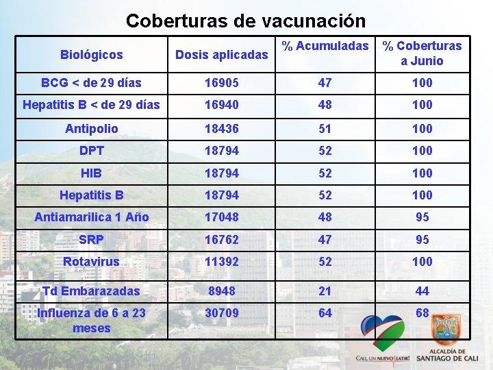Coberturas de vacunación % Acumuladas % Coberturas a Junio 16905 47 100 Hepatitis B