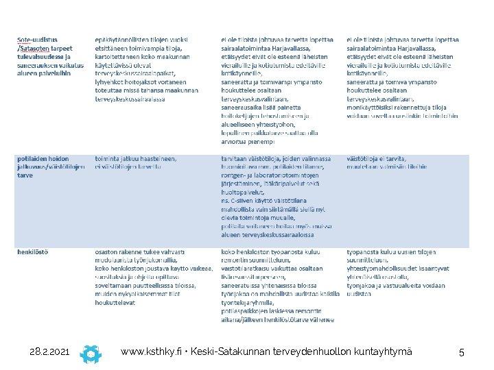 28. 2. 2021 www. ksthky. fi • Keski-Satakunnan terveydenhuollon kuntayhtymä 5