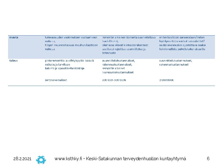 28. 2. 2021 www. ksthky. fi • Keski-Satakunnan terveydenhuollon kuntayhtymä 6