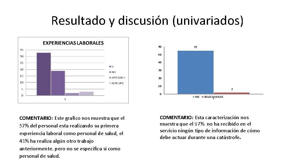 Resultado y discusión (univariados) 60 55 50 40 30 20 10 0 COMENTARIO: Este