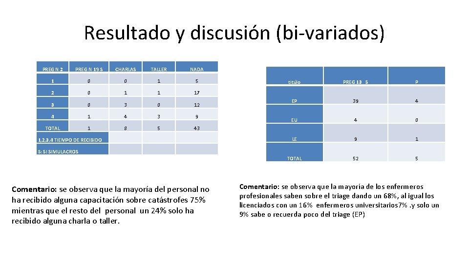 Resultado y discusión (bi-variados) PREG N 2 PREG N 19 S CHARLAS TALLER NADA