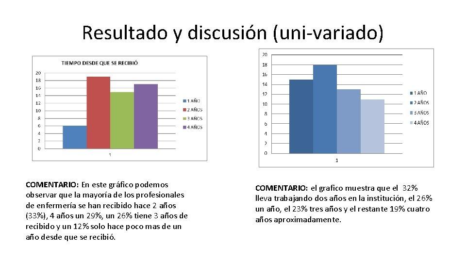 Resultado y discusión (uni-variado) COMENTARIO: En este gráfico podemos observar que la mayoría de