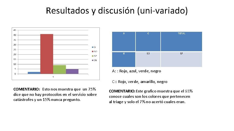 Resultados y discusión (uni-variado) A C TOTAL 4 53 57 A: : Rojo, azul,