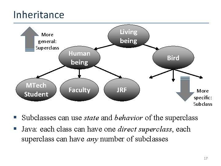 Inheritance More general: Superclass MTech Student Living being Human being Faculty Bird JRF More