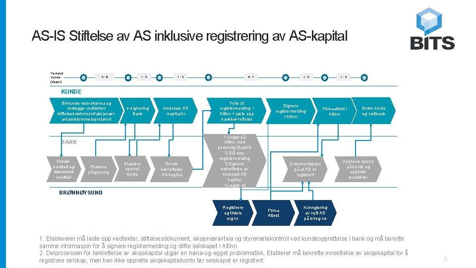 AS-IS Stiftelse av AS inklusive registrering av AS-kapital Ventetid Kunde (dager) 3 -9 1