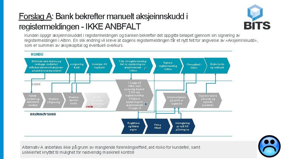 Forslag A: Bank bekrefter manuelt aksjeinnskudd i registermeldingen - IKKE ANBFALT Kunden oppgir aksjeinnskuddet