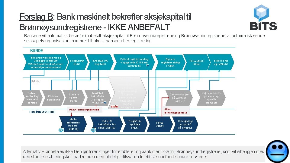 Forslag B: Bank maskinelt bekrefter aksjekapital til Brønnøysundregistrene - IKKE ANBEFALT Bankene vil automatisk