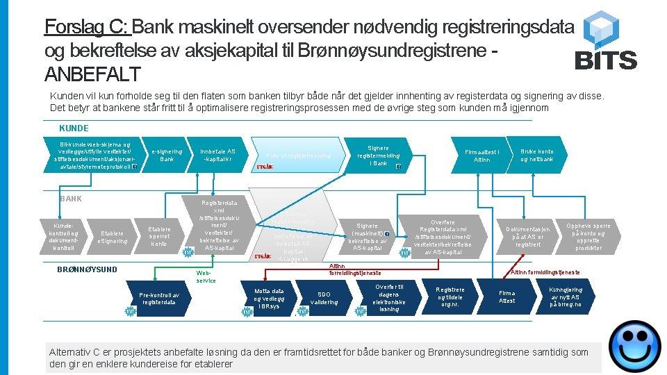 Forslag C: Bank maskinelt oversender nødvendig registreringsdata og bekreftelse av aksjekapital til Brønnøysundregistrene ANBEFALT