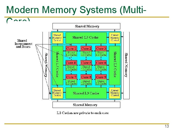 Modern Memory Systems (Multi. Core) 13