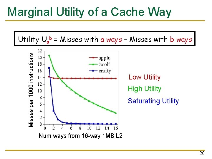 Marginal Utility of a Cache Way Misses per 1000 instructions Utility Uab = Misses
