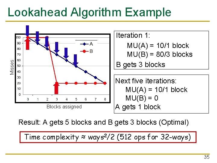 Lookahead Algorithm Example Misses Iteration 1: MU(A) = 10/1 block MU(B) = 80/3 blocks