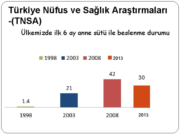Türkiye Nüfus ve Sağlık Araştırmaları -(TNSA) Ülkemizde ilk 6 ay anne sütü ile beslenme