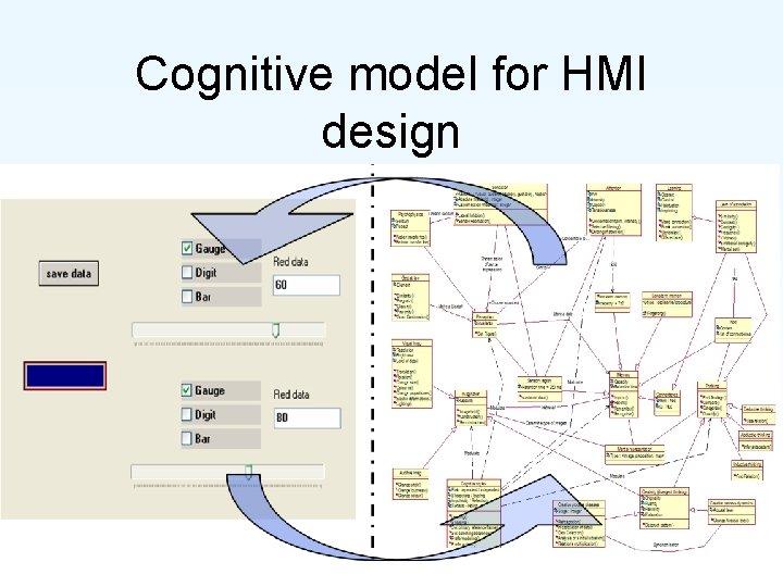 Cognitive model for HMI design