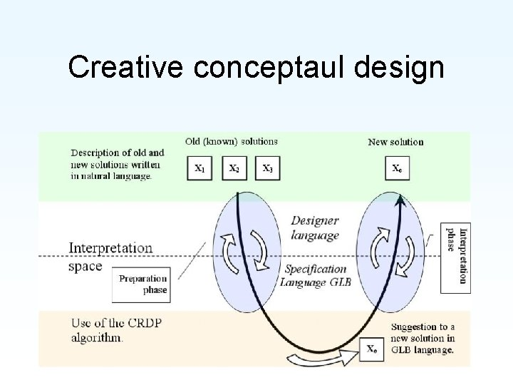 Creative conceptaul design