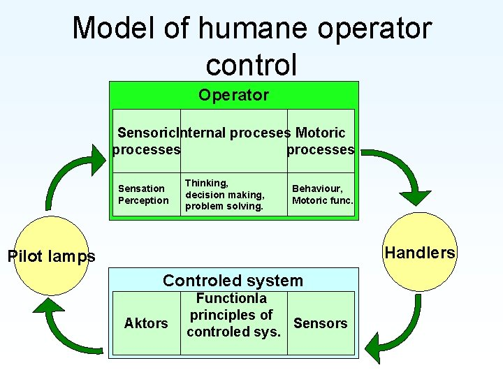 Model of humane operator control Operator Sensoric. Internal proceses Motoric processes Sensation Perception Thinking,