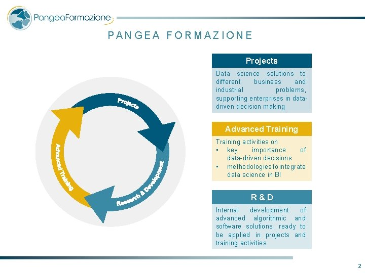 PANGEA FORMAZIONE Projects Data science solutions to different business and industrial problems, supporting enterprises