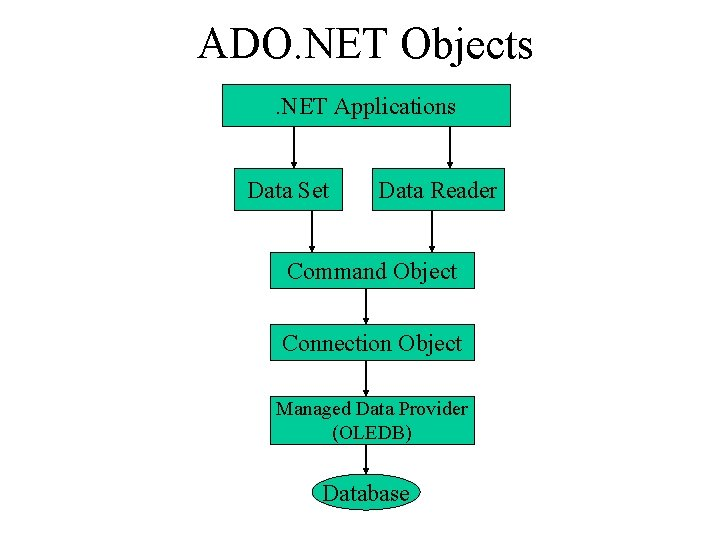 ADO. NET Objects. NET Applications Data Set Data Reader Command Object Connection Object Managed