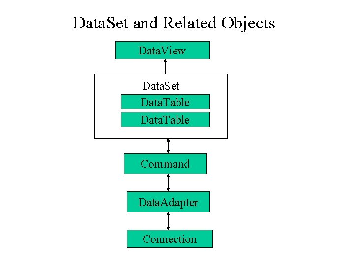 Data. Set and Related Objects Data. View Data. Set Data. Table Command Data. Adapter