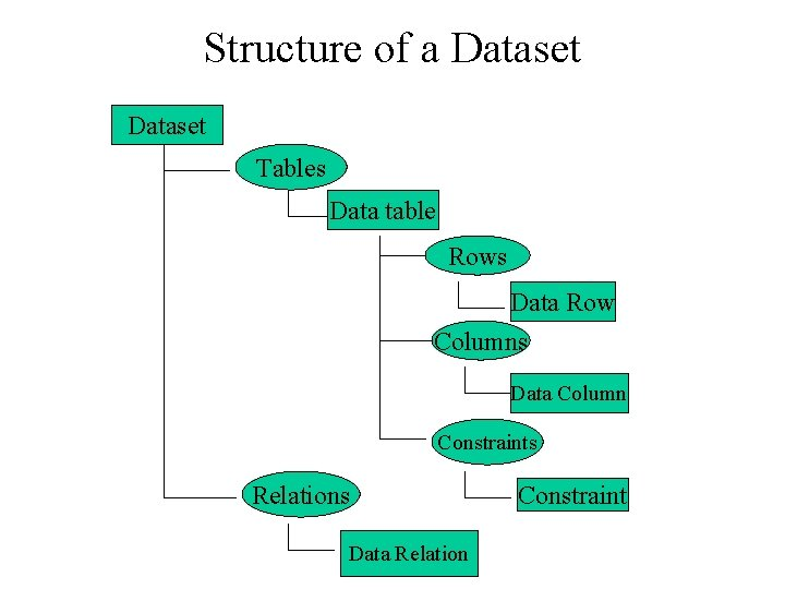 Structure of a Dataset Tables Data table Rows Data Row Columns Data Column Constraints