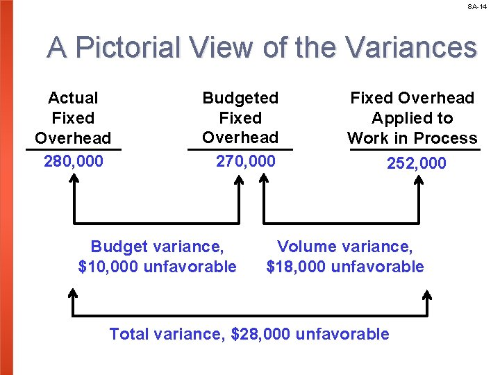 8 A-14 A Pictorial View of the Variances Actual Fixed Overhead 280, 000 Budgeted