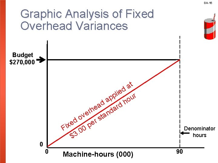 8 A-16 Graphic Analysis of Fixed Overhead Variances Budget $270, 000 t a ed
