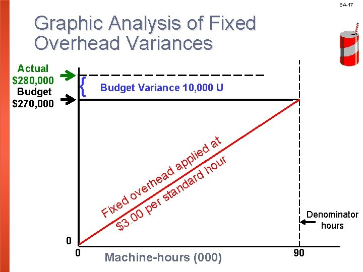 8 A-17 Graphic Analysis of Fixed Overhead Variances Actual $280, 000 Budget $270, 000