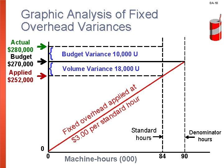 8 A-18 Graphic Analysis of Fixed Overhead Variances Actual $280, 000 Budget $270, 000