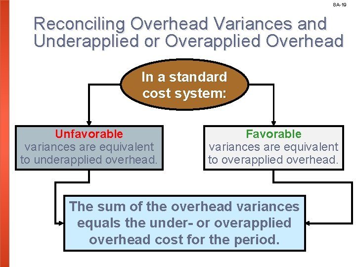 8 A-19 Reconciling Overhead Variances and Underapplied or Overapplied Overhead In a standard cost