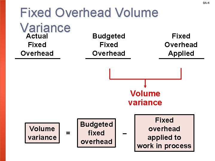 8 A-4 Fixed Overhead Volume Variance Actual Budgeted Fixed Overhead Applied Volume variance =