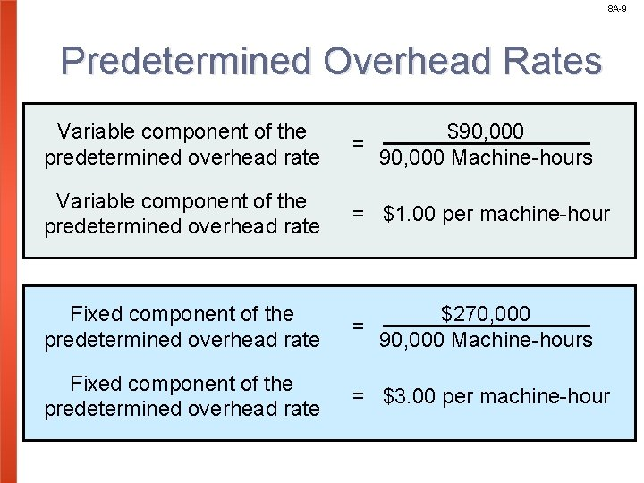 8 A-9 Predetermined Overhead Rates Variable component of the predetermined overhead rate $90, 000
