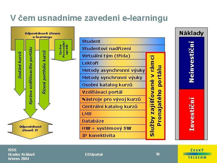 V čem usnadníme zavedení e-learningu Virtuální tým (třída) Lektoři Metody asynchronní výuky Metody synchronní