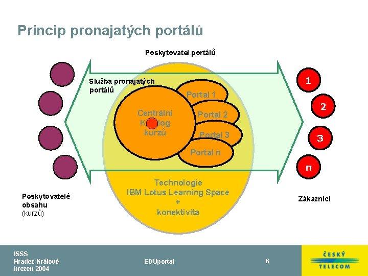 Princip pronajatých portálů Poskytovatel portálů Služba pronajatých portálů 1 Portal 1 Centrální Katalog kurzů