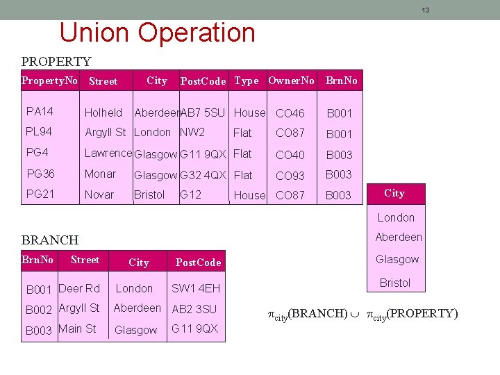 13 Union Operation PROPERTY Property. No Street City Post. Code Type Owner. No Brn.