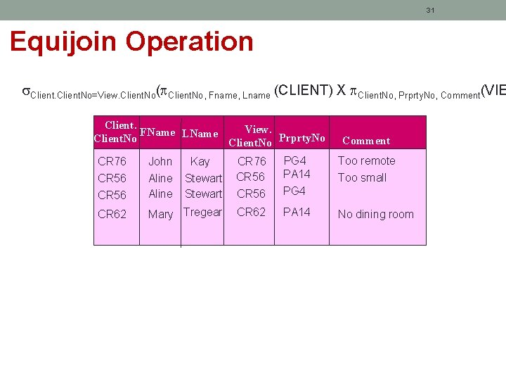 31 Equijoin Operation Client. No=View. Client. No( Client. No, Fname, Lname (CLIENT) X Client.