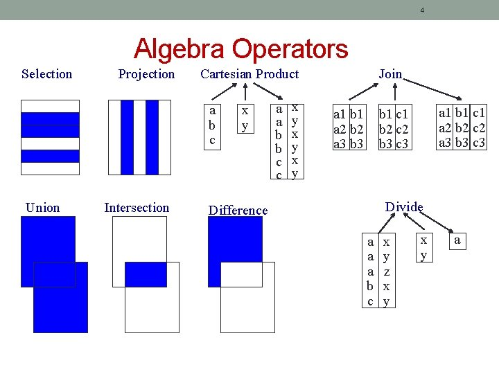 4 Algebra Operators Selection Projection Cartesian Product a b c Union Intersection x y