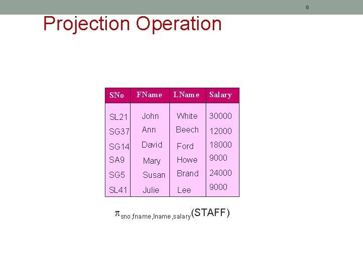 8 Projection Operation SNo FName LName Salary SL 21 John White 30000 SG 37